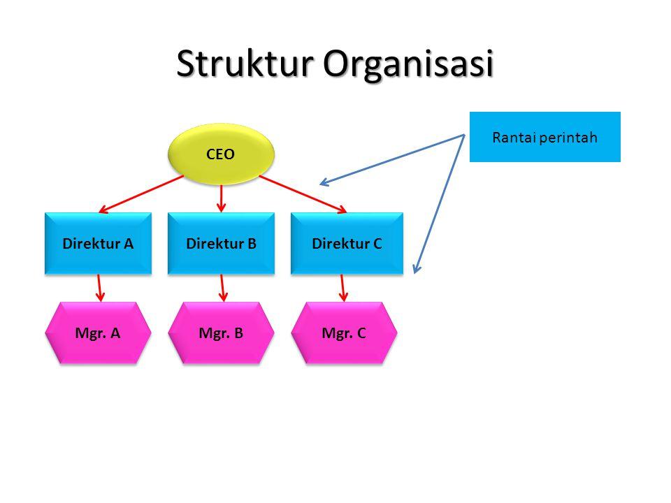 Struktur Organisasi CEO Direktur A Direktur B Direktur C Mgr. A Mgr. B Mgr. C Rantai perintah