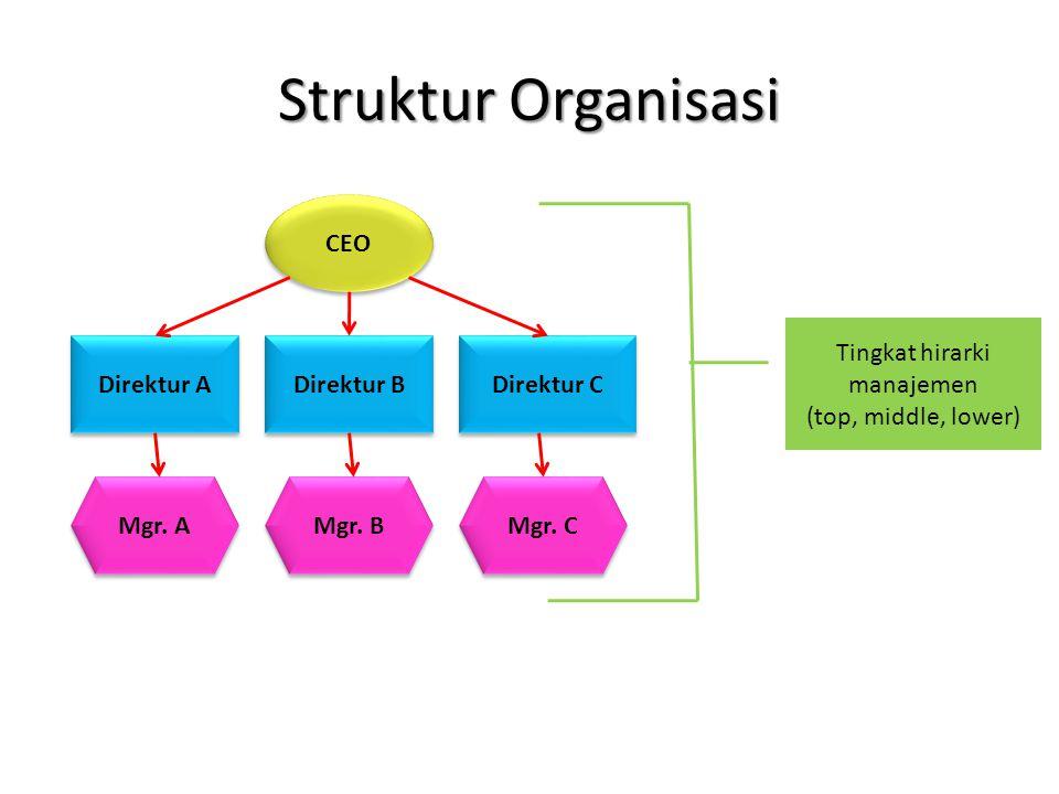 Struktur Organisasi CEO Direktur A Direktur B Direktur C Mgr. A Mgr. B Mgr. C Tingkat hirarki manajemen (top, middle, lower)