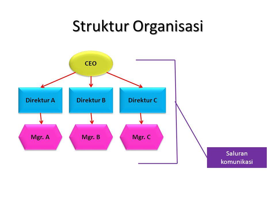 Struktur Organisasi CEO Direktur A Direktur B Direktur C Mgr. A Mgr. B Mgr. C Saluran komunikasi