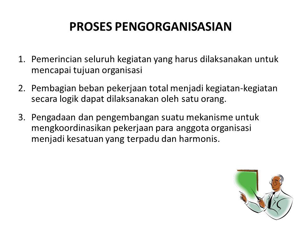 PROSES PENGORGANISASIAN 1.Pemerincian seluruh kegiatan yang harus dilaksanakan untuk mencapai tujuan organisasi 2.Pembagian beban pekerjaan total menj