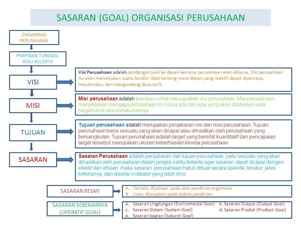 EFETIVITAS DAN EFISIENSI ORGANISASI PENGERTIAN EFEKTIVITAS ORGANISASI Miller (1977:292) mengemukakan pengertian efektivitas adalah sebagai tingkatseberapa jauh suatu organisasi mencapai tujua nnya.