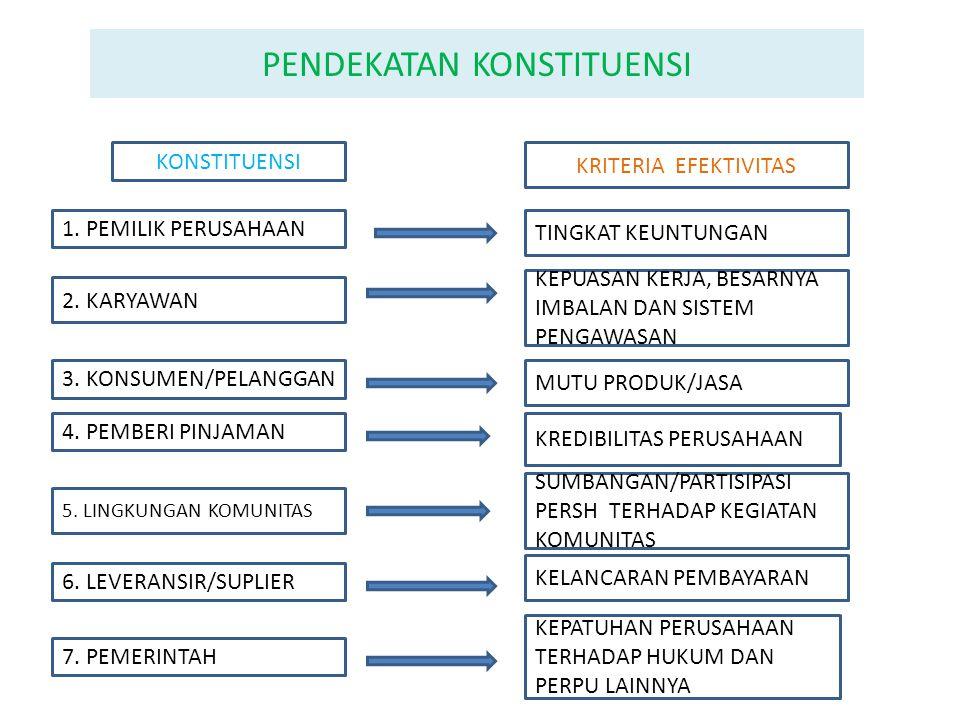 PENDEKATAN KONSTITUENSI KONSTITUENSI KRITERIA EFEKTIVITAS 1. PEMILIK PERUSAHAAN TINGKAT KEUNTUNGAN 2. KARYAWAN KEPUASAN KERJA, BESARNYA IMBALAN DAN SI