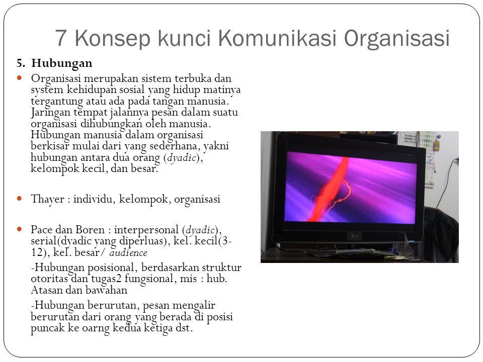 7 Konsep kunci Komunikasi Organisasi 6.