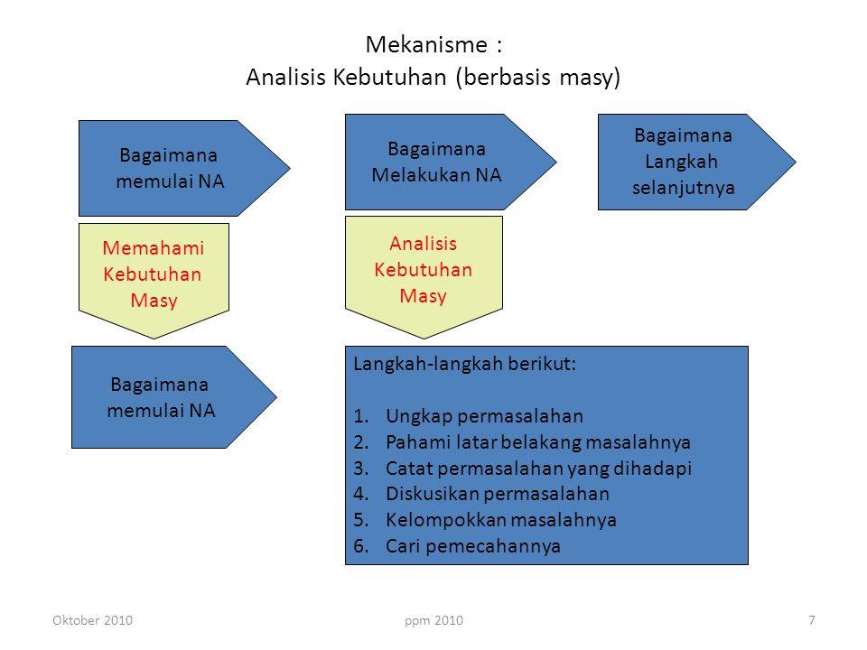 ppm 2010 Mekanisme : Analisis Kebutuhan (berbasis masy) Bagaimana memulai NA Bagaimana Melakukan NA Bagaimana Langkah selanjutnya Memahami Kebutuhan Masy Analisis Kebutuhan Masy Langkah-langkah berikut: 1.Ungkap permasalahan 2.Pahami latar belakang masalahnya 3.Catat permasalahan yang dihadapi 4.Diskusikan permasalahan 5.Kelompokkan masalahnya 6.Cari pemecahannya Bagaimana memulai NA 7Oktober 2010