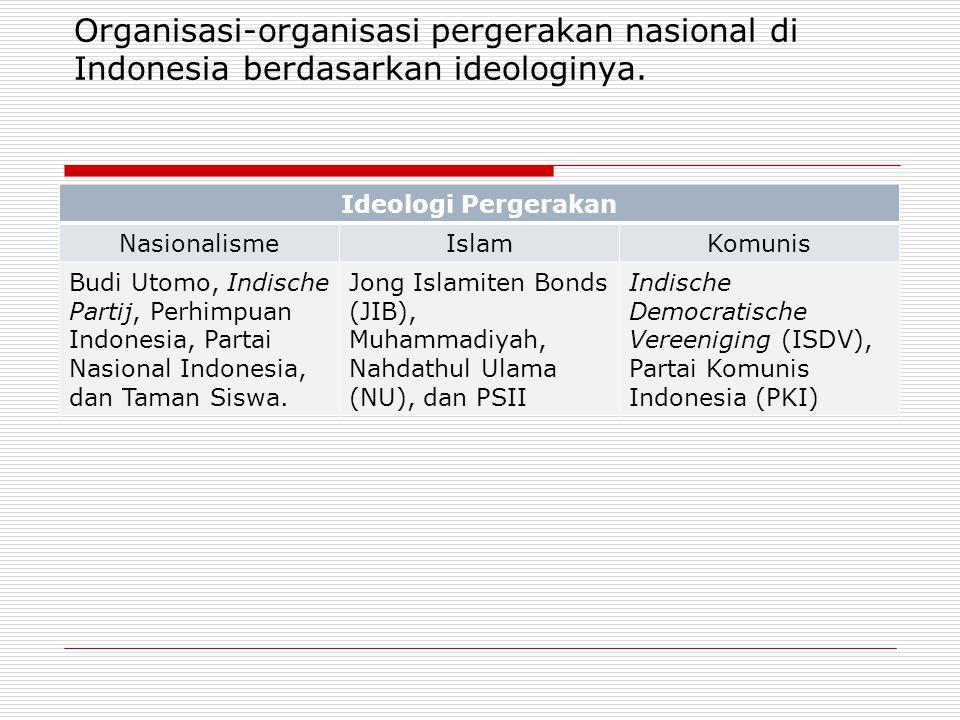 Organisasi-organisasi pergerakan nasional di Indonesia berdasarkan ideologinya. Ideologi Pergerakan NasionalismeIslamKomunis Budi Utomo, Indische Part