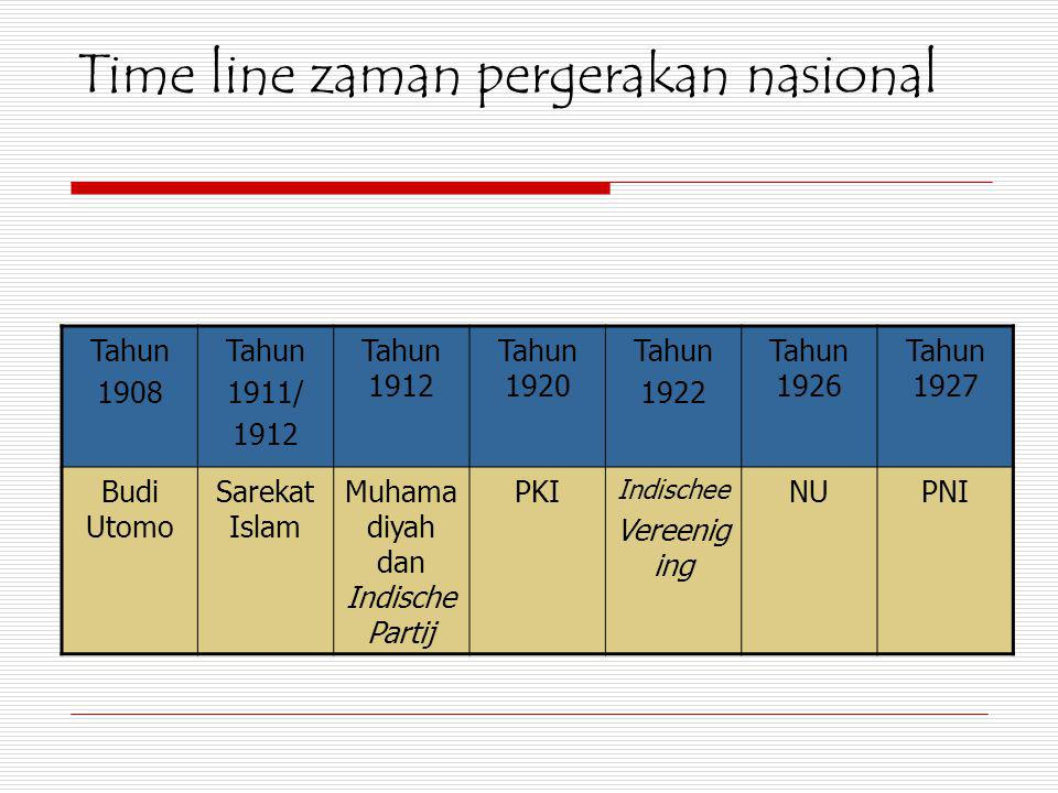 Time line zaman pergerakan nasional Tahun 1908 Tahun 1911/ 1912 Tahun 1912 Tahun 1920 Tahun 1922 Tahun 1926 Tahun 1927 Budi Utomo Sarekat Islam Muhama