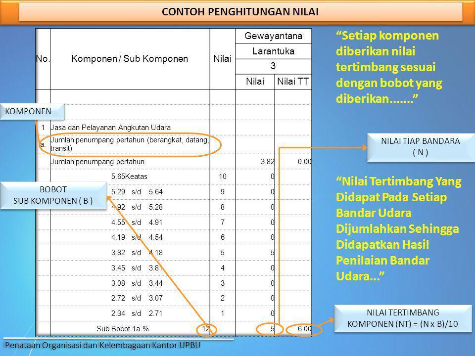 CONTOH PENGHITUNGAN NILAI BOBOT SUB KOMPONEN ( B ) BOBOT SUB KOMPONEN ( B ) NILAI TIAP BANDARA ( N ) NILAI TIAP BANDARA ( N ) KOMPONEN NILAI TERTIMBAN