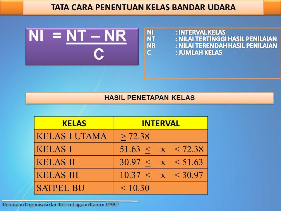 NI = NT – NR C NI = NT – NR C TATA CARA PENENTUAN KELAS BANDAR UDARA HASIL PENETAPAN KELAS KELASINTERVAL KELAS I UTAMA > 72.38 KELAS I 51.63 < x< 72.3