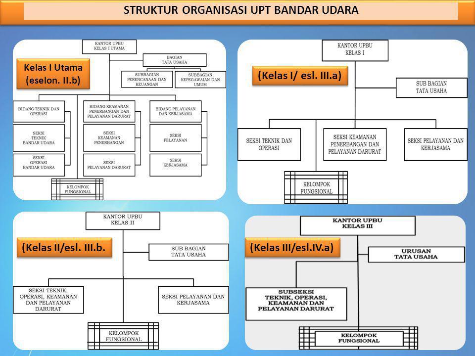 STRUKTUR ORGANISASI UPT BANDAR UDARA Kelas I Utama (eselon. II.b) (Kelas I/ esl. III.a) (Kelas III/esl.IV.a) (Kelas II/esl. III.b.