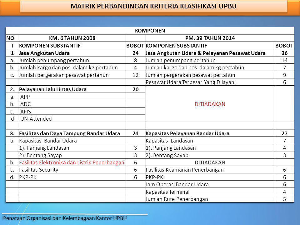 MATRIK PERBANDINGAN KRITERIA KLASIFIKASI UPBU Penataan Organisasi dan Kelembagaan Kantor UPBU