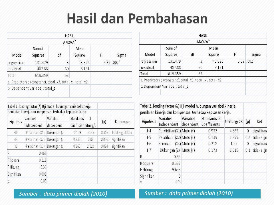 Sumber : data primer diolah (2010)