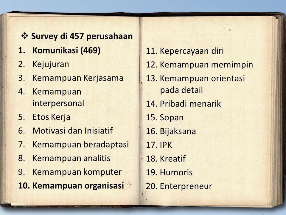 1.Komunikasi (469) 2.Kejujuran 3.Kemampuan Kerjasama 4.Kemampuan interpersonal 5.Etos Kerja 6.Motivasi dan Inisiatif 7.Kemampuan beradaptasi 8.Kemampu