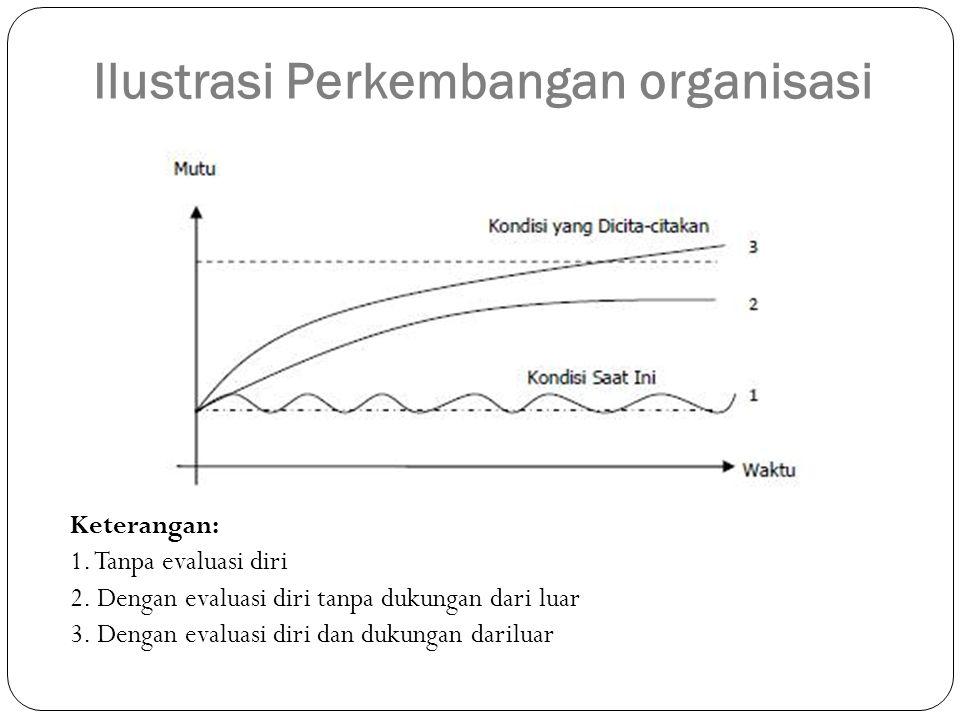 Keterangan: 1. Tanpa evaluasi diri 2. Dengan evaluasi diri tanpa dukungan dari luar 3. Dengan evaluasi diri dan dukungan dariluar Ilustrasi Perkembang