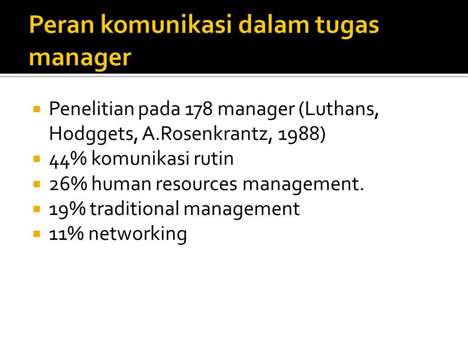  Penelitian pada 178 manager (Luthans, Hodggets, A.Rosenkrantz, 1988)  44% komunikasi rutin  26% human resources management.