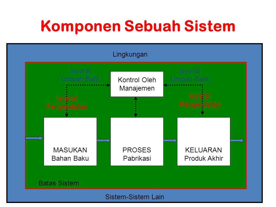 Teknik Informatika 201415 Sistem dan Teknologi Informasi Karakteristik Lain Sistem (2) Interface: Beberapa sistem merupakan bagian dari lingkungan yang sama.