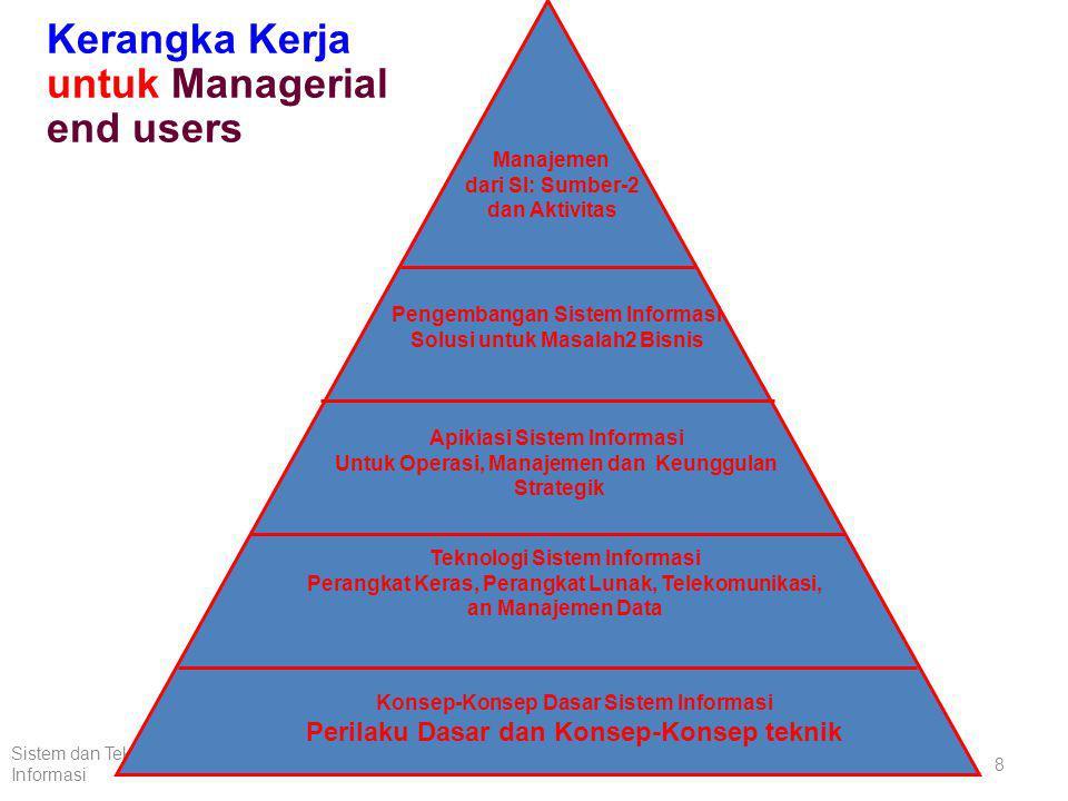 Komponen Sistem Informasi (1) Manusia, hardware, software, data dan jaringan merupakan lima unsur dasar sistem informasi.