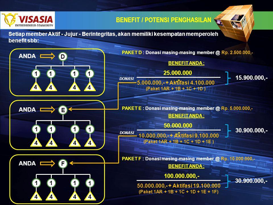 BENEFIT / POTENSI PENGHASILAN Setiap member Aktif - Jujur - Berintegritas, akan memiliki kesempatan memperoleh benefit sbb: D 11 1 1 4 444 ANDA 11 1 1