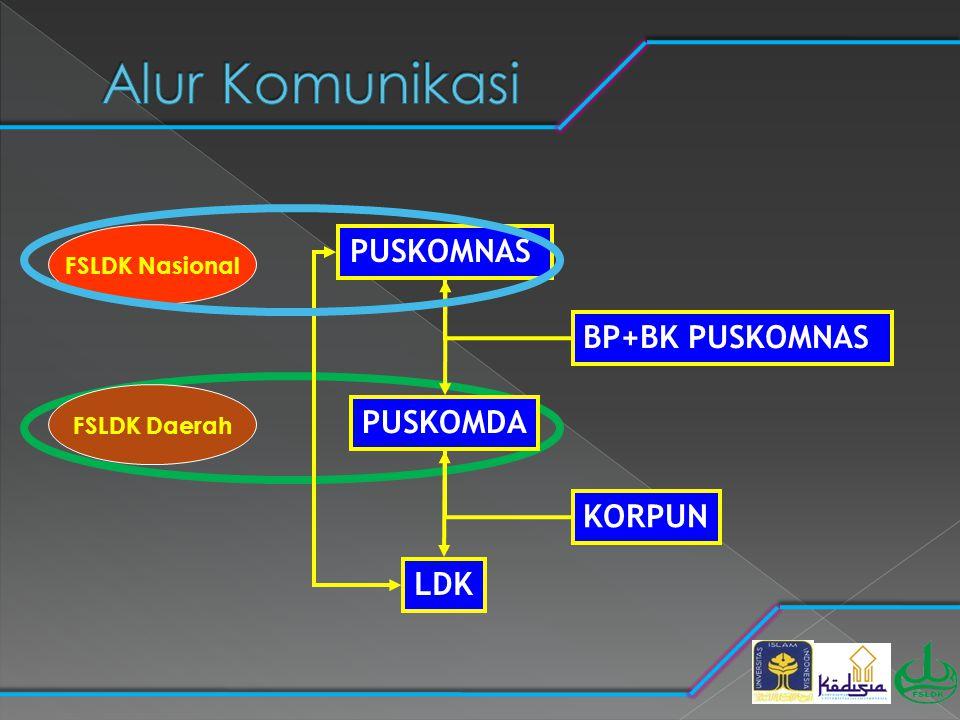 PUSKOMNAS PUSKOMDA LDK BP+BK PUSKOMNAS KORPUN FSLDK Nasional FSLDK Daerah