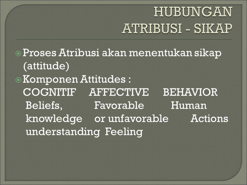  Proses Atribusi akan menentukan sikap (attitude)  Komponen Attitudes : COGNITIFAFFECTIVEBEHAVIOR Beliefs, Favorable Human knowledge or unfavorable