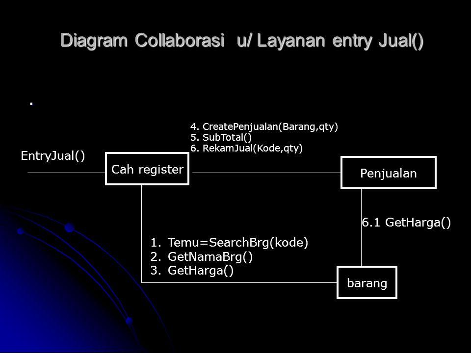 Diagram Collaborasi u/ Layanan entry Jual(). Cah register barang EntryJual() 4. CreatePenjualan(Barang,qty) 5. SubTotal() 6. RekamJual(Kode,qty) Penju