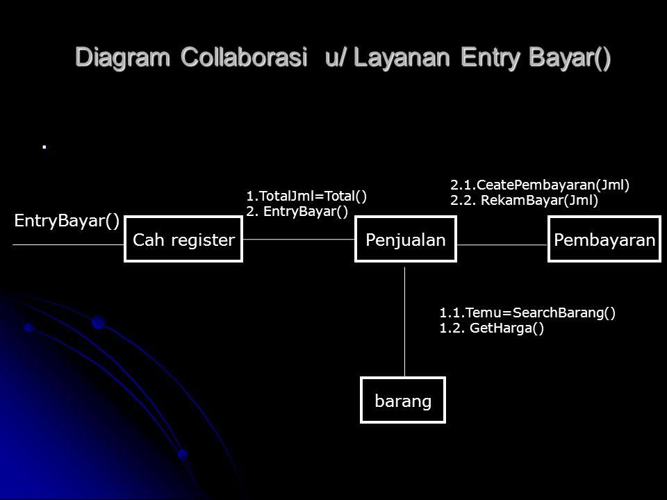 Diagram Collaborasi u/ Layanan Entry Bayar(). Cah register barang EntryBayar() 2.1.CeatePembayaran(Jml) 2.2. RekamBayar(Jml) PenjualanPembayaran 1.Tot