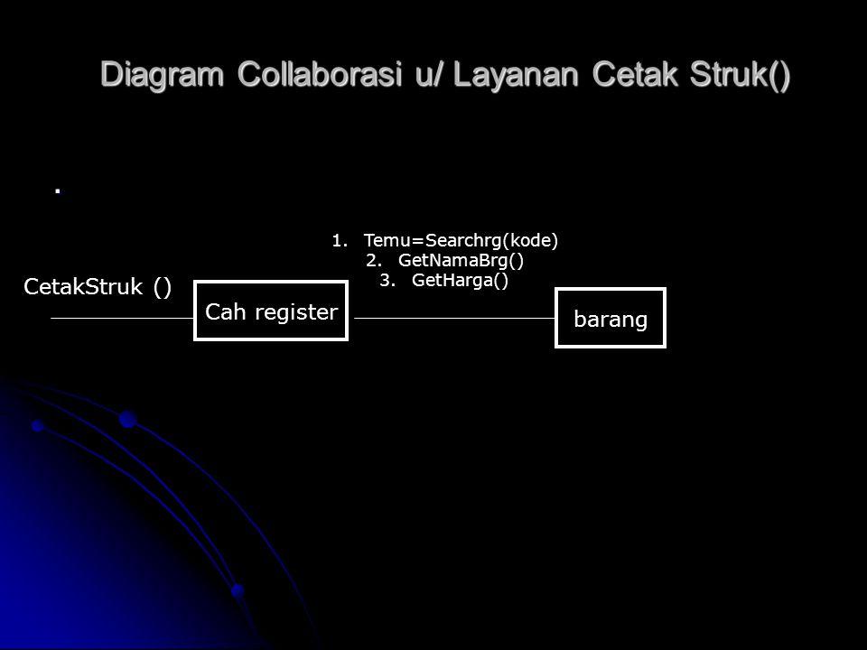 Diagram Collaborasi u/ Layanan Cetak Struk(). Cah register barang CetakStruk () 1.Temu=Searchrg(kode) 2.GetNamaBrg() 3.GetHarga()