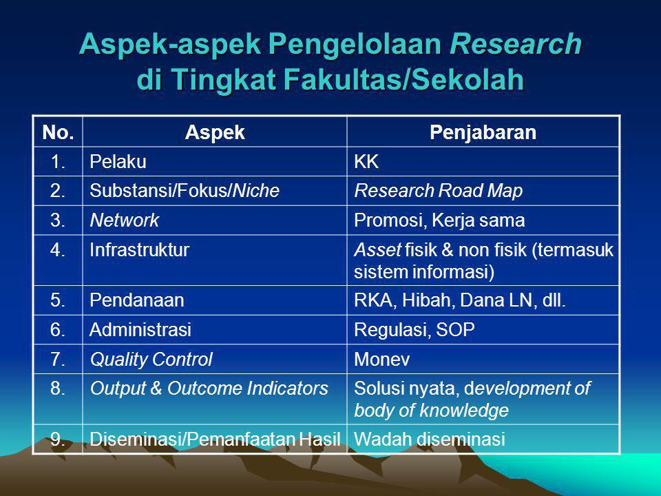 Aspek-aspek Pengelolaan Research di Tingkat Fakultas/Sekolah No.AspekPenjabaran 1.PelakuKK 2.Substansi/Fokus/NicheResearch Road Map 3.NetworkPromosi,