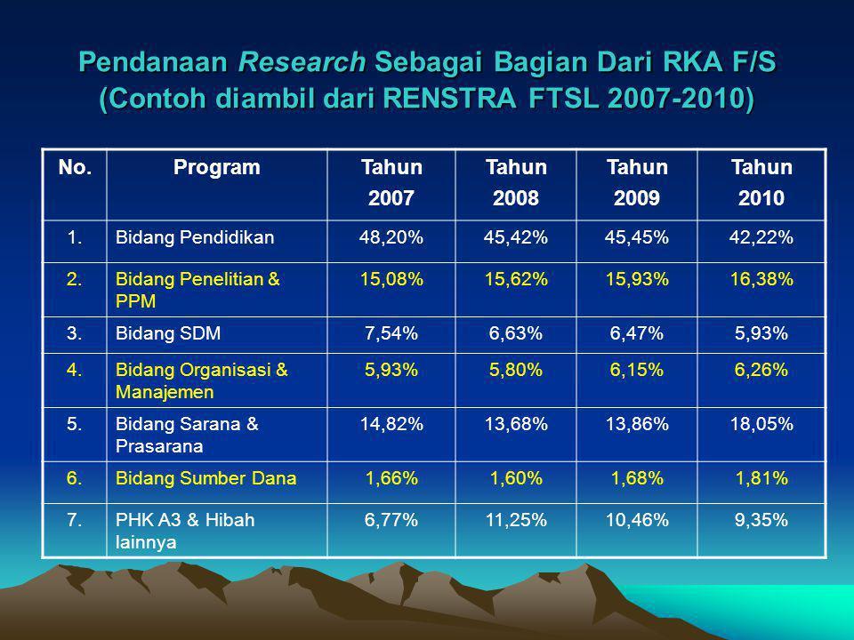 Pendanaan Research Sebagai Bagian Dari RKA F/S (Contoh diambil dari RENSTRA FTSL 2007-2010) No.ProgramTahun 2007 Tahun 2008 Tahun 2009 Tahun 2010 1.Bi