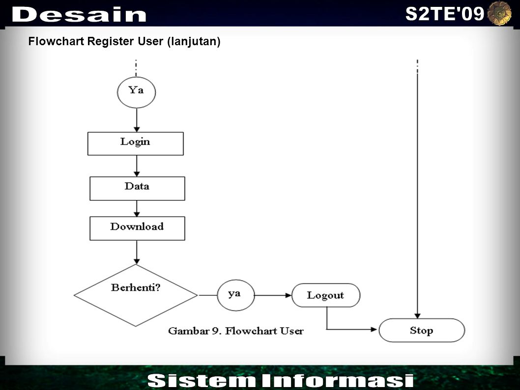 Flowchart Register User (lanjutan)