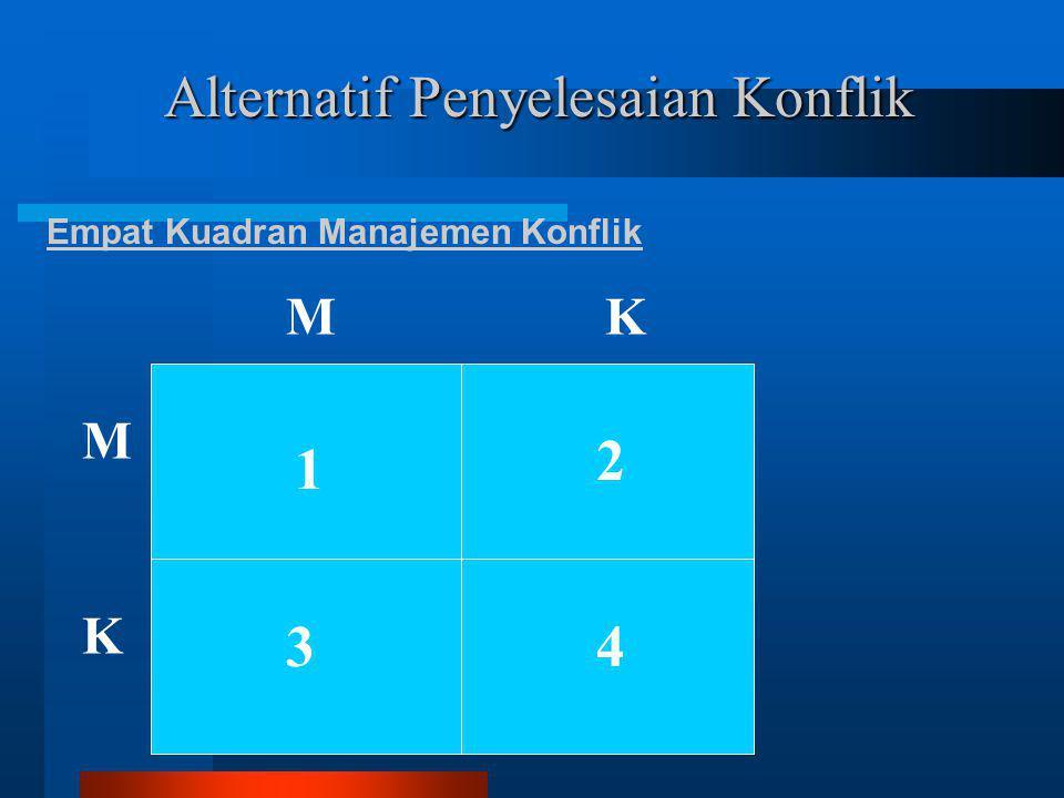 4 (empat Pola Perilaku Negosiasi 3.