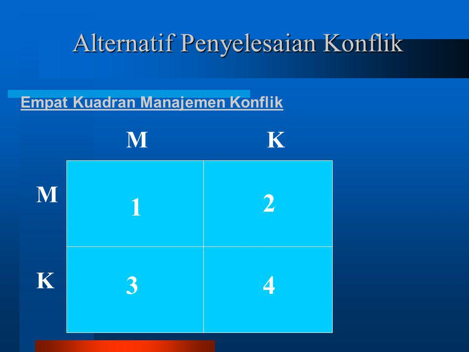 Alternatif Penyelesaian Konflik Empat Kuadran Manajemen Konflik 1 2 34 M K MK