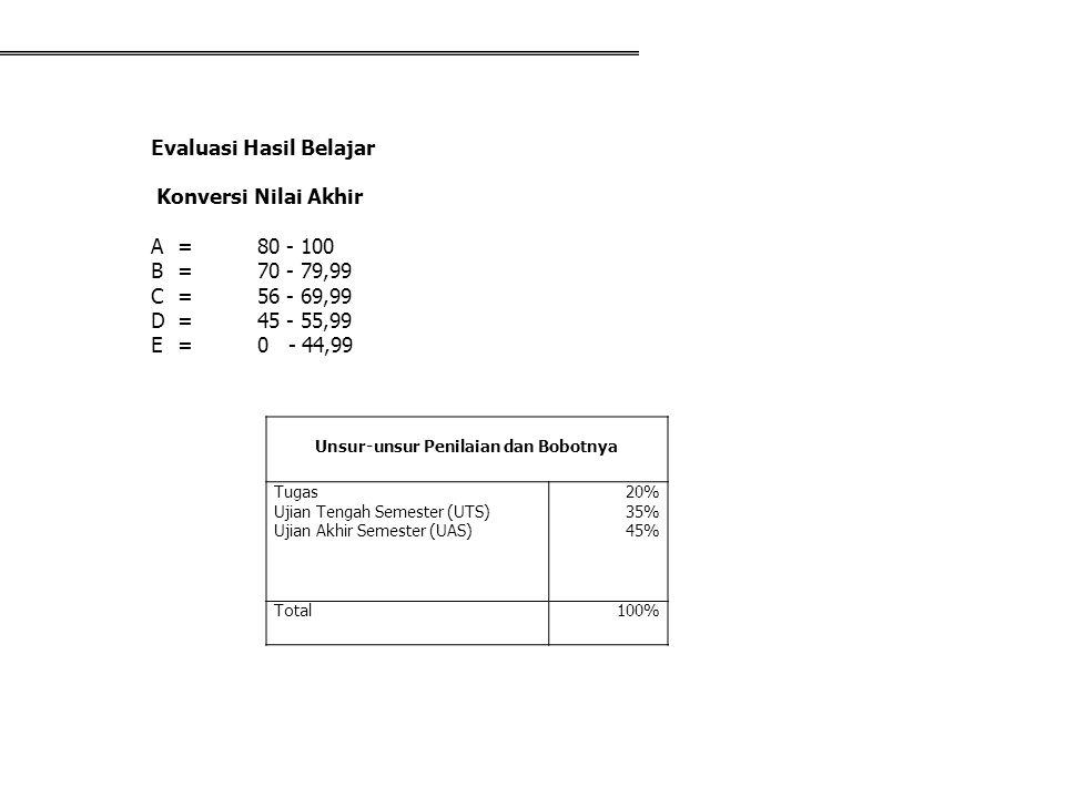 Unsur-unsur Penilaian dan Bobotnya Tugas Ujian Tengah Semester (UTS) Ujian Akhir Semester (UAS) 20% 35% 45% Total100% Evaluasi Hasil Belajar Konversi