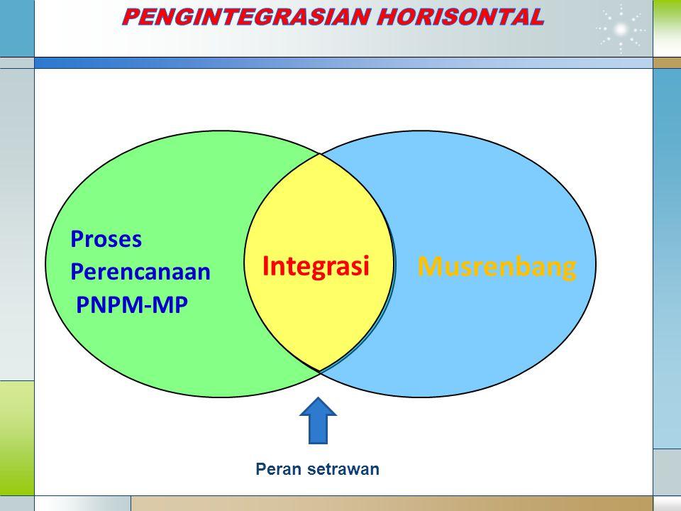 Proses Perencanaan PNPM-MP Musrenbang Integrasi Peran setrawan