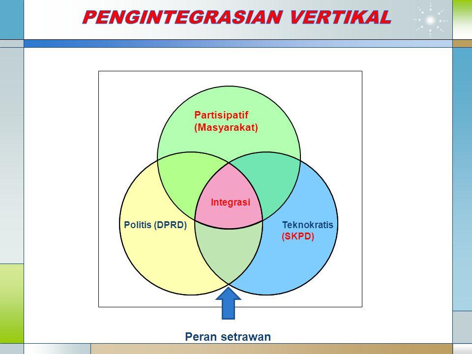 Teknokratis (SKPD) Integrasi Partisipatif (Masyarakat) Politis (DPRD) Peran setrawan