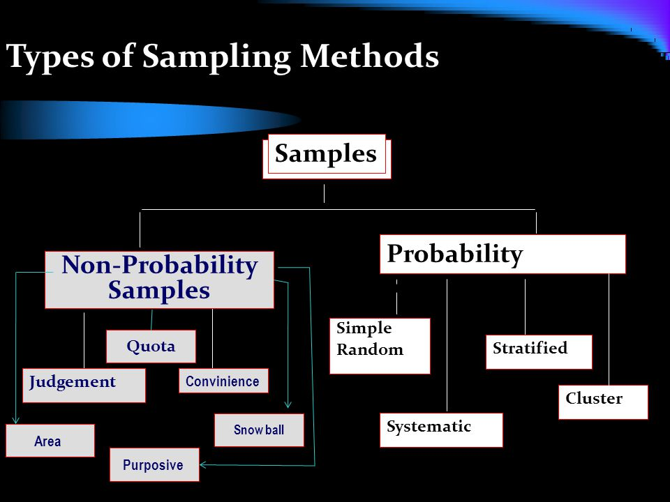 Quota Types of Sampling Methods Samples Non-Probability Samples Judgement Convinience Probability Samples Simple Random Systematic Stratified Cluster