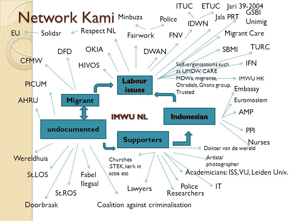 Network Kami Embassy Euromoslem Supporters undocumented OKIA FairworkFNV PICUM Churches :STEK, kerk in actie etc Wereldhuis Migrant Care SBMI Migrant DFD CFMW Respect NL DWAN Minbuza Police Lawyers Academicians: ISS, VU, Leiden Univ.