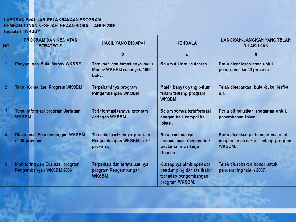 LAPORAN EVALUASI PELAKSANAAN PROGRAM PEMBANGUNAN KESEJAHTERAAN SOSIAL TAHUN 2006 Kegiatan : WKSBM NO PROGRAM DAN KEGIATAN STRATEGIS HASIL YANG DICAPAI