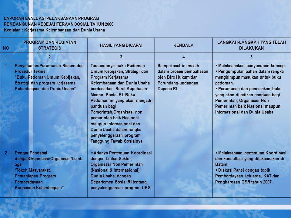 LAPORAN EVALUASI PELAKSANAAN PROGRAM PEMBANGUNAN KESEJAHTERAAN SOSIAL TAHUN 2006 Kegiatan : Kerjasama Kelembagaan dan Dunia Usaha NO PROGRAM DAN KEGIA