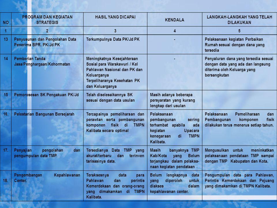 13Penyusunan dan Pengolahan Data Penerima BPR. PK/Jd PK Terkumpulnya Data PK/Jd PK-Pelaksanaan kegiatan Perbaikan Rumah sesuai dengan dana yang tersed