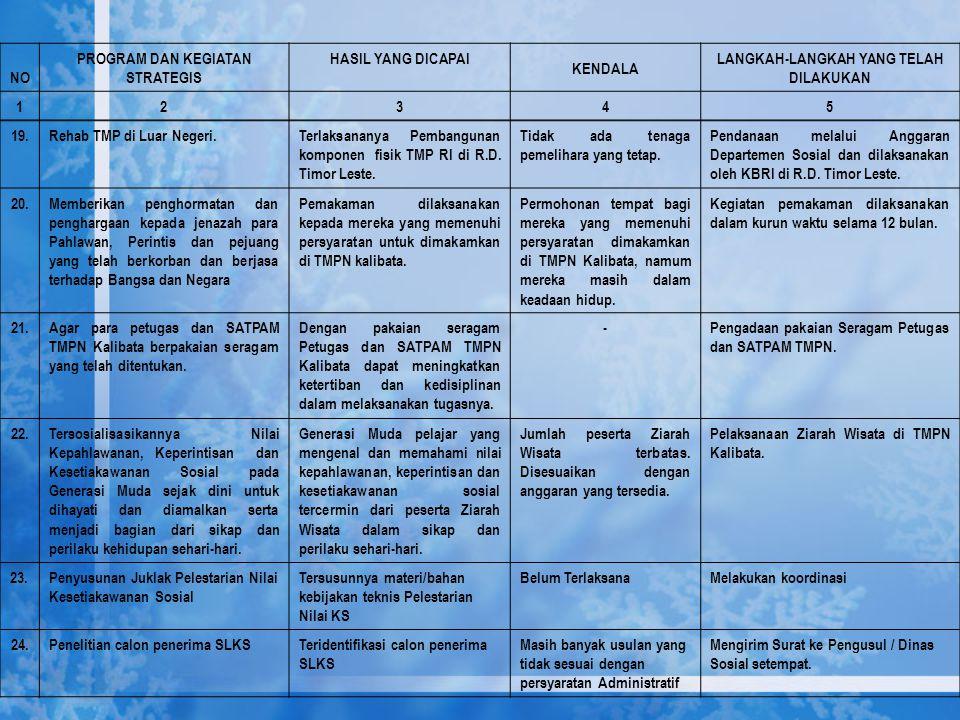19.Rehab TMP di Luar Negeri.Terlaksananya Pembangunan komponen fisik TMP RI di R.D. Timor Leste. Tidak ada tenaga pemelihara yang tetap. Pendanaan mel