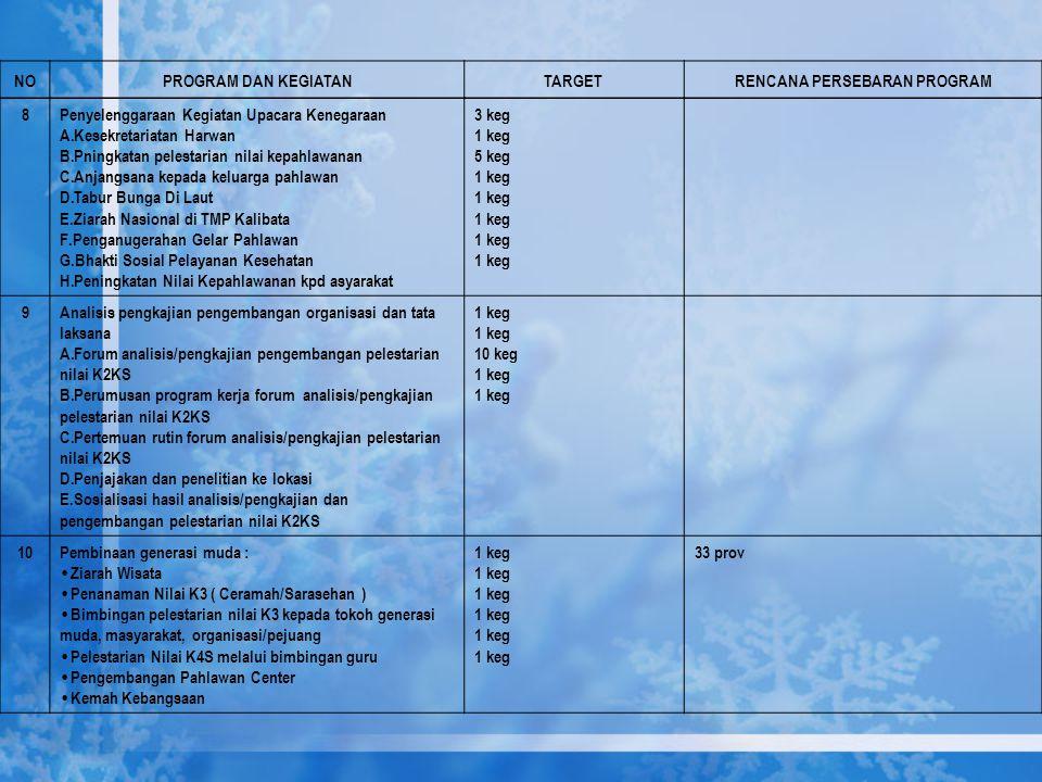 8Penyelenggaraan Kegiatan Upacara Kenegaraan A.Kesekretariatan Harwan B.Pningkatan pelestarian nilai kepahlawanan C.Anjangsana kepada keluarga pahlawa