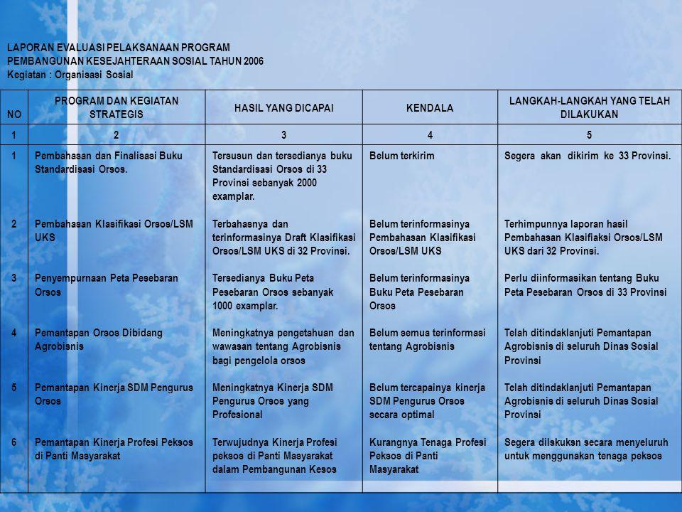 LAPORAN EVALUASI PELAKSANAAN PROGRAM PEMBANGUNAN KESEJAHTERAAN SOSIAL TAHUN 2006 Kegiatan : Organisasi Sosial NO PROGRAM DAN KEGIATAN STRATEGIS HASIL