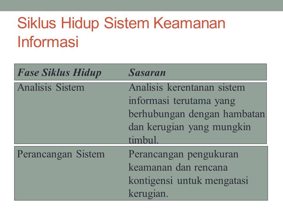 Siklus Hidup Sistem Keamanan Informasi Fase Siklus Hidup Sasaran Analisis SistemAnalisis kerentanan sistem informasi terutama yang berhubungan dengan