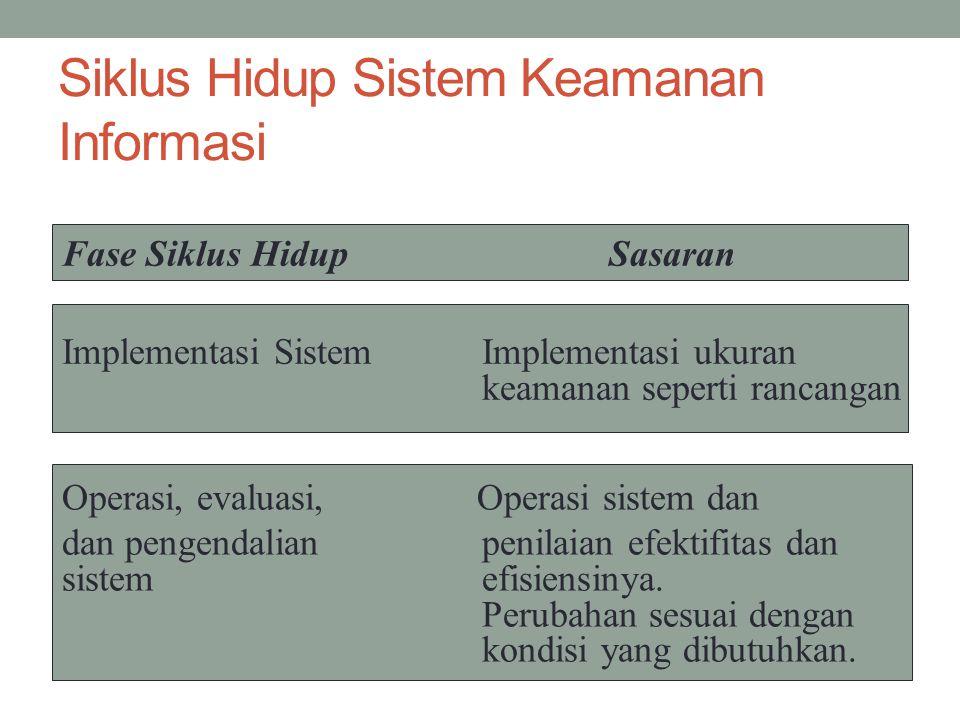 Siklus Hidup Sistem Keamanan Informasi Fase Siklus Hidup Sasaran Implementasi SistemImplementasi ukuran keamanan seperti rancangan Operasi, evaluasi,