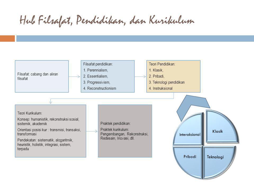 Hub Filsafat, Pendidikan, dan Kurikulum Filsafat: cabang dan aliran filsafat Filsafat pendidikan: 1. Perennialism, 2. Essentialism, 3. Progressivism,
