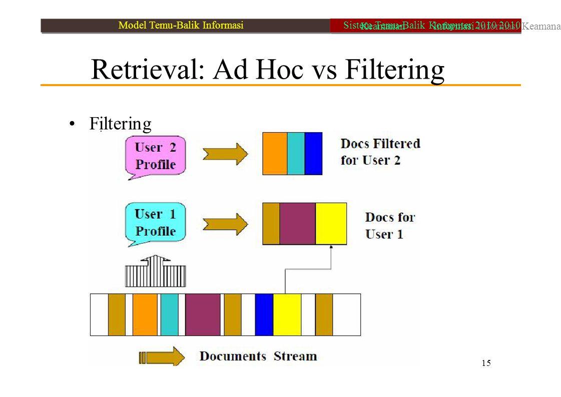 Retrieval: Ad Hoc vs Filtering Filtering 15 Model Temu-Balik Informasi Keamanan Informasi Informasi Keamanan Sistem Temu-Balik Komputer 2010 2010