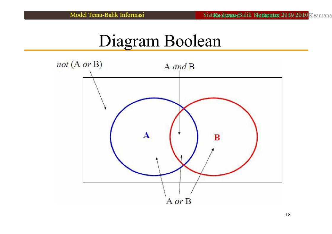 Diagram Boolean 18 Model Temu-Balik Informasi Keamanan Informasi Informasi Keamanan Sistem Temu-Balik Komputer 2010 2010