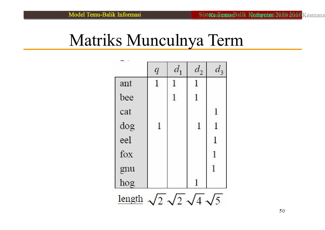 Matriks Munculnya Term 50 Model Temu-Balik Informasi Keamanan Informasi Informasi Keamanan Sistem Temu-Balik Komputer 2010 2010