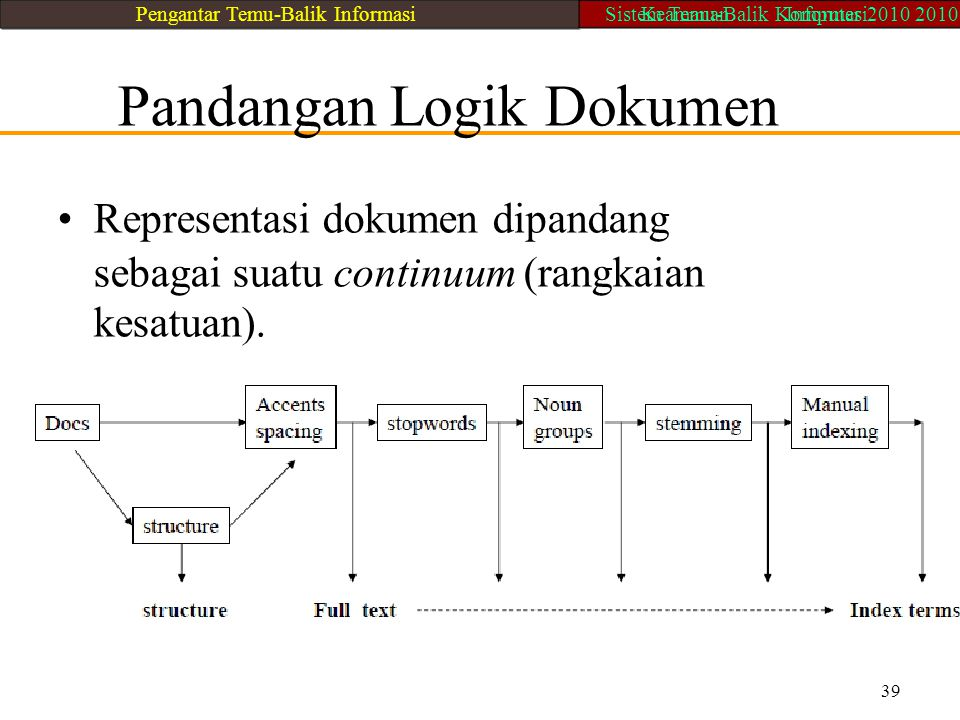 Pandangan Logik Dokumen Representasi dokumen dipandang sebagai suatu continuum (rangkaian kesatuan). 39 Pengantar Temu-Balik InformasiSistem Temu-Bali