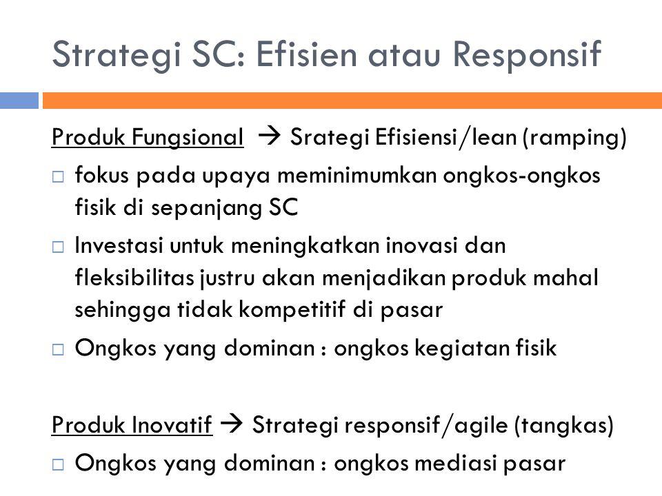 Strategi SC: Efisien atau Responsif Produk Fungsional  Srategi Efisiensi/lean (ramping)  fokus pada upaya meminimumkan ongkos-ongkos fisik di sepanj